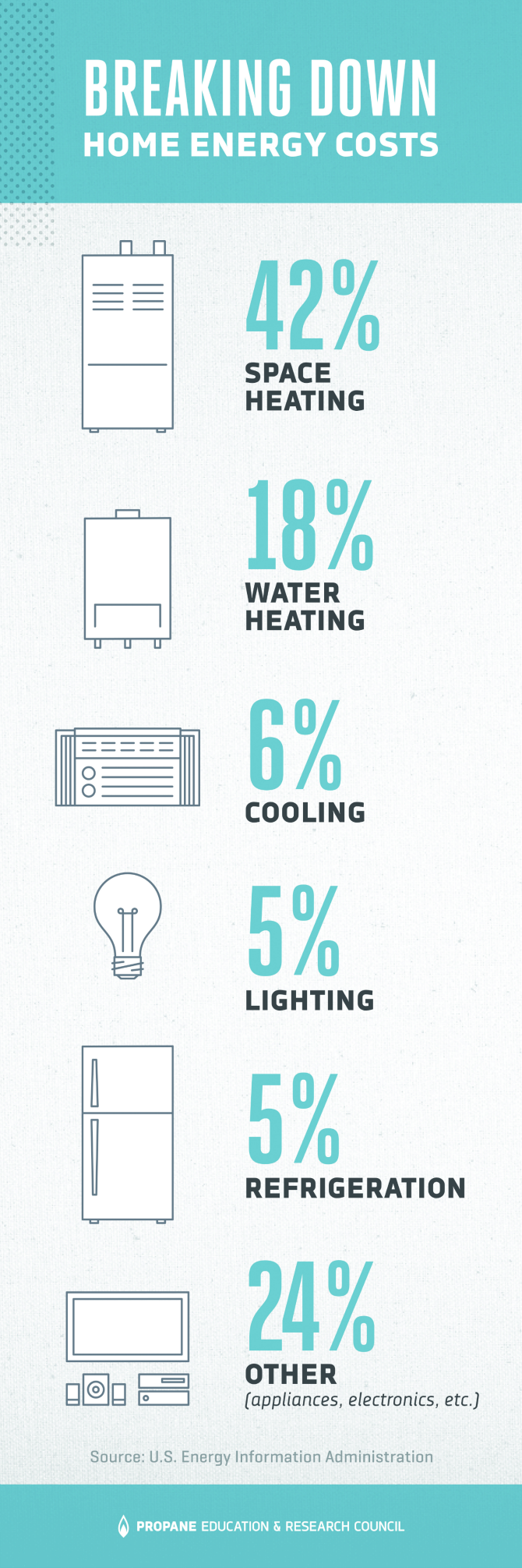 11 Hot Water Heater Tips That Can Save You Money - energy use per appliance home energy costs